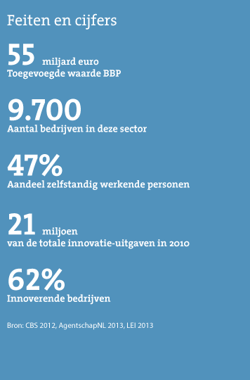 130924_Feiten-en-cijfers_creatieve-sector